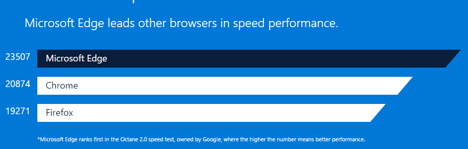 Microsoft-edge-performance-compared-min