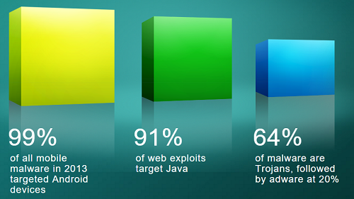 cisco-security-attacks-report-2014