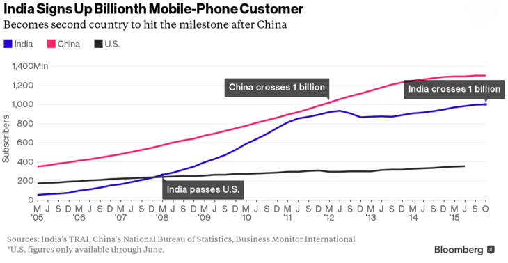 india-mobile-phone-chart-bloomberg-min