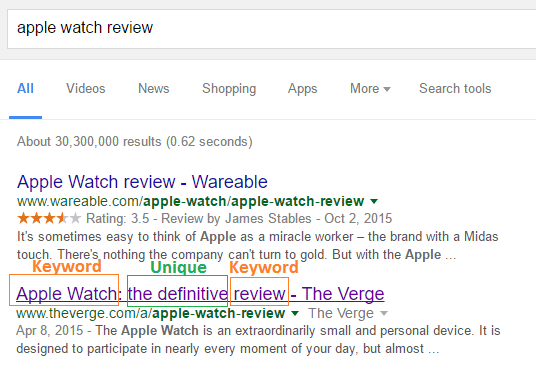 keyword-and-unique-serp