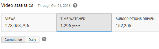 time-watched-statistics-youtube-video
