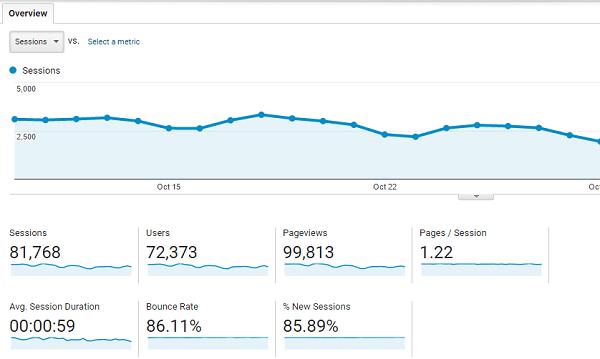 ga-report-demo-of-blog